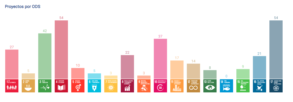 Proyectos por ODS
