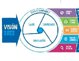 """Kimberly-Clark presentó los avances de su  """"Estrategia de Sustentabilidad 2022"""""""